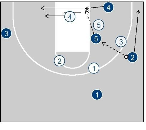 Also 1 must attempt to take X2 away from a position where he can cover the pass to both 1 and 5 at the same time.