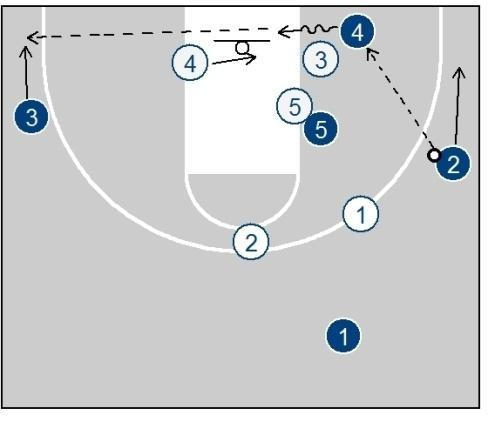 Pass to short corner On the pass to the short corner the first look is rip and go through to the basket.
