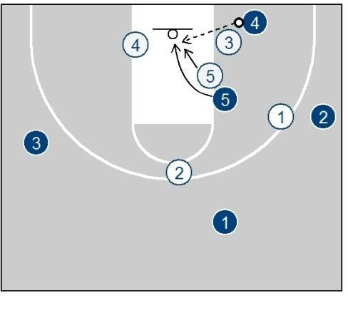 line. 2 drags behind so 4 has a release behind. Next look for the short corner is the 5 diving to the basket.