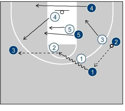 open layup for the diving 5. 4X Option When both 4 and 5 are active and can move run 4X.