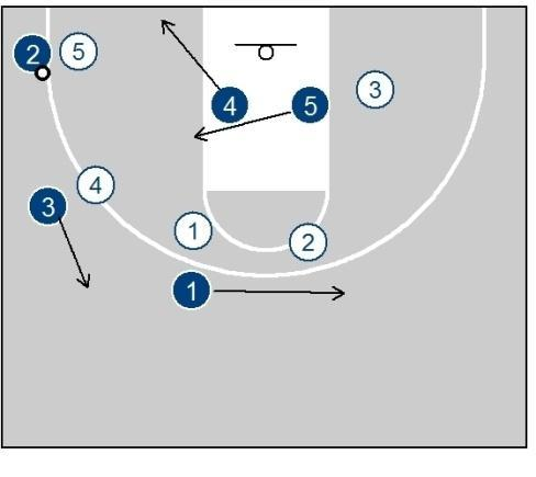 This can be a post up. 4 now cuts hard to the front of the rim from behind X2. 5 shapes up looking for the ball high. Note: Getting the timing of the screen right takes some tinkering.