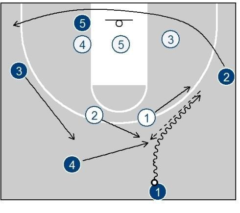 Make sure you run the offense both ways to mix it up and keep the defence on it's toes.