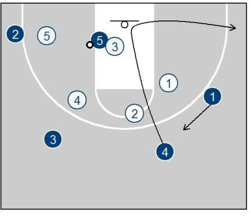 The inside pass can come from either 4 or 3 on the swing. The inside pass from 3 will be open a lot if he fakes the pass to the corner first, causing X5 to sprint out.