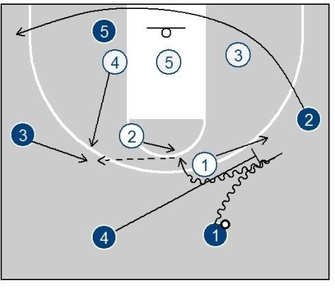 It effectively disguises that it's the same offense, and will give the play a little more life.