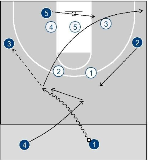 Run this entry if 1 is a good shooter, or reverse it if 4 is a great shooter.