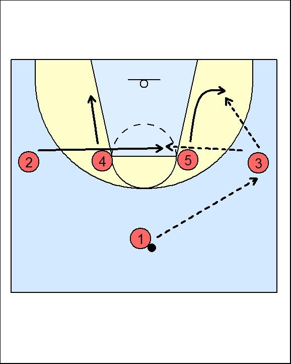 Zone attack - spartan Zone Attack - Spartan #1 enters the ball to #3. 1-4 offense #4 and #5 slide down the lane with #5 sliding out to the ball side short corner.