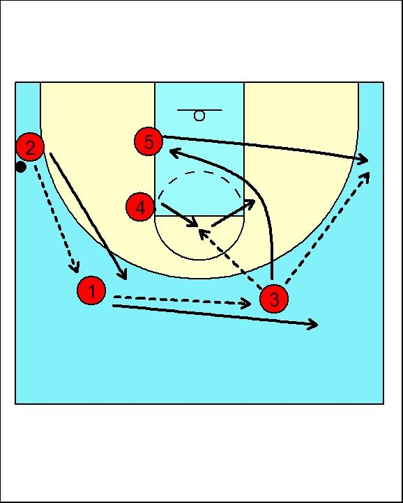 Zone offense #5 will pass to #1 and screen in for #2. #2 will use the screen to free himself in the corner. #1 can pass to #2 in the corner, or look to #5 slipping his screen.