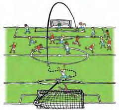 corner kick SANCTIONS FOR OFFSIDE When a player is offside, the referee awards an indirect free kick to the
