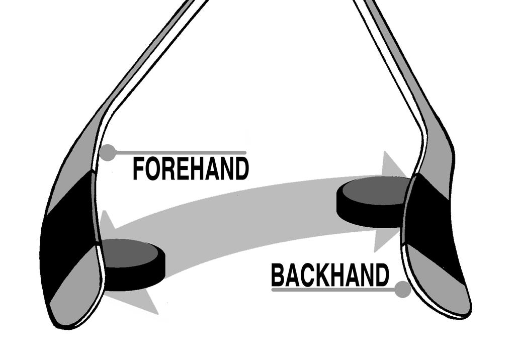 18 FUNDAMENTAL SKILLS FOR STICKHANDLING Wrist Roll and Cupping The Puck Every time the player moves the puck from side to side, it is