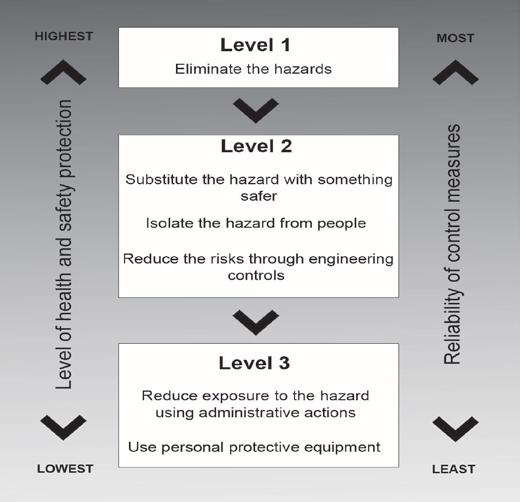 How close are people to the hazard (e.g. there may be a moving part but people don t go near it); Could any changes increase the likelihood (e.g. deadlines causing people to rush); Does the environment affect the hazard (e.