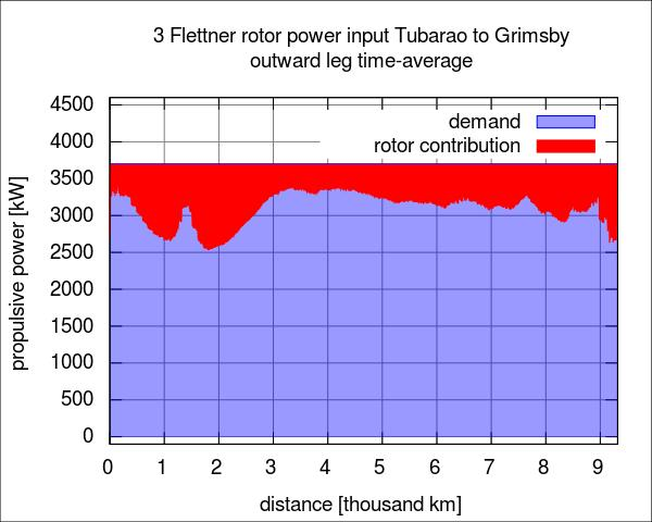 3.2 Transient Flettner rotor power along the route The previous section focused on the rotor s average power contribution over the route.