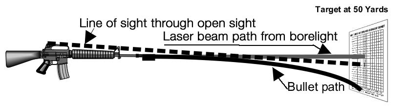 3. The optical scope is used to cant the barrel in an upward direction so that when a bullet is fired it will trace an arc to the target.