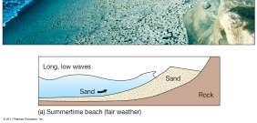 5 miles) per hour Longshore Transport Also called longshore drift, beach drift, or littoral drift Only occurs in the shallow water surf zone Transports beach sediment in a zigzag fashion in the