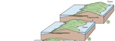 Barrier Islands Common along East and Gulf coasts of the United States Do not exist along erosional shorelines Protect mainland from high