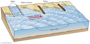 structures may increase wave erosion Hard Stabilization Four major types of stabilization structures: 1. Groins and groin fields 2. Jetties 3. Breakwaters 4.