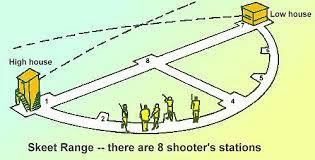 Normally 6 or less shooters per squad Each member of the squad shoots their targets at a particular stand, then the squad moves on Shoot a total of 25 Clays Repeat the first miss OR If you have shot