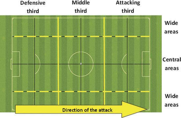 4 J. FERNANDEZ-NAVARRO ET AL. Figure 1. Pitch divisions in three thirds parallel to the goal lines and parallel to the touchlines. Figure 2. Direction of passes. (Pedhazur & Schmelkin, 1991).