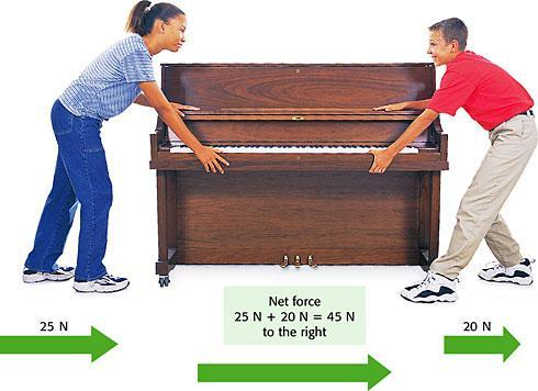 enough to move the piano that is, if the piano is on wheels! Figure 2 When forces act in the same direction, you add the forces to determine the net force.