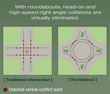 TRAFFIC SAFETY BENEFITS TYPICAL INTERSECTION VS. ROUNDABOUTS A typical 4-leg intersection contains 32 conflict points. A roundabout contains only 8 conflict points.