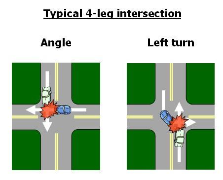 TRAFFIC SAFETY BENEFITS TYPICAL INTERSECTION VS.