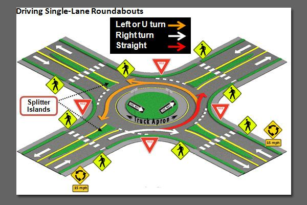 HOW TO NAVIGATE A SINGLE LANE ROUNDABOUT