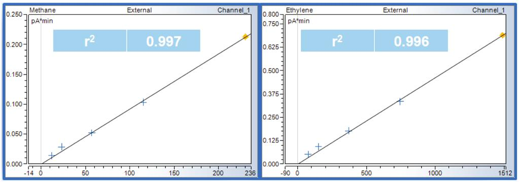 Figure. Low-level calibration curves for methane and ethylene. Figure 5.