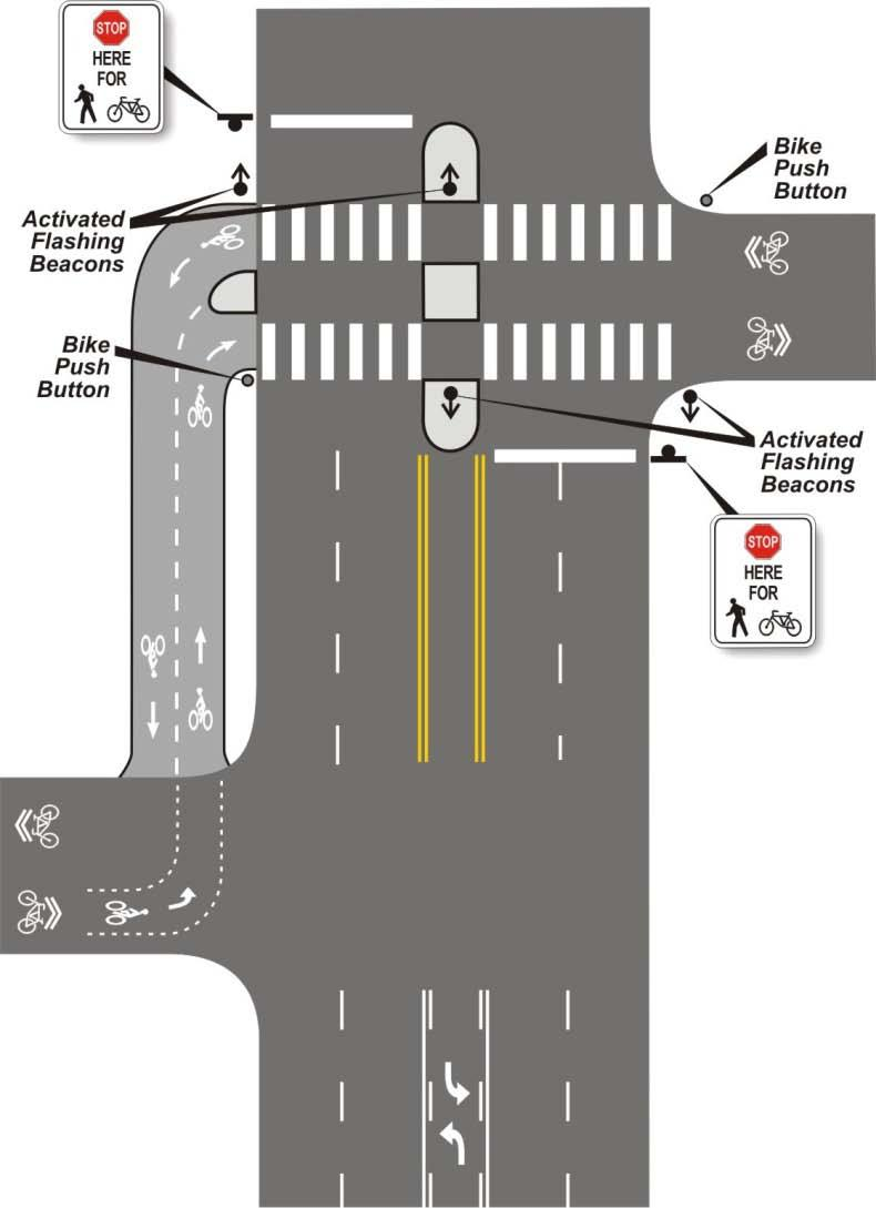 Mid-Block Crossing Treatments d. Off-Set Intersections At some locations, bicycle friendly routes may continue at an offset across a busy street.