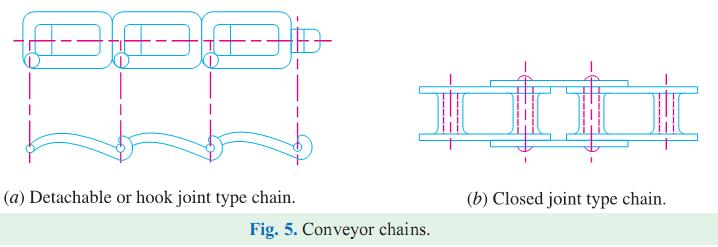 The hoisting and hauling chains are of the following two types: 1. Chain with oval links. The links of this type of chain are of oval shape, as shown in Fig. 4 (a).