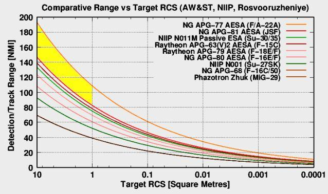 Recognition of 1 to 10 m 2 RCS Targets may