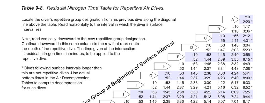 Repetitive Group at End of Surface Interval: Directly below the surface interval times, there is another row of
