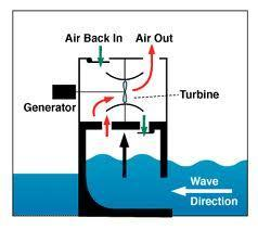 Wave Energy The kinetic energy of moving waves can be used to power a turbine. In this simple example the wave rises into a chamber.