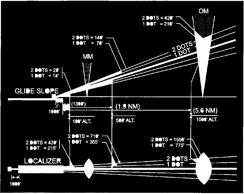 3. The amount of deflection and distance from the localizer and the glide slope for an ILS is presented as Figure 139 below. a. A series of questions asks how far you are from the localizer or glide slope centerlines given certain types of deflection on your glide slope indicator.