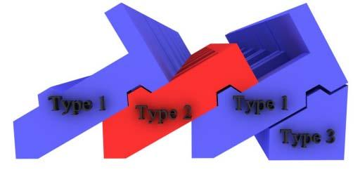 Lower panel is magnified picture of interlocking formation of type 1, 2 and 3.