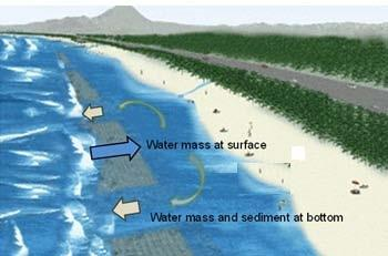 As shown in the figure, submerged breakwaters are generally built with gaps considering water