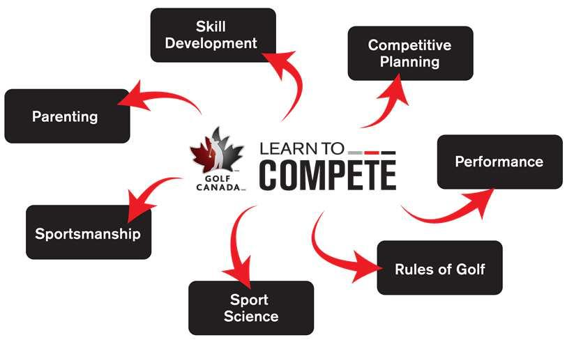 Page 6 Developing Competitor Target Age Group: 12 to 16 +/- years old Stage Objectives To begin offering individual and golf specific year-round training opportunities.