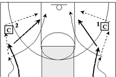 Turn and Cut Step 2 This drill runs the same as the previous drill except 02 passes the ball to the Coach 1 at the wing and cuts hard to the basket to receive the ball
