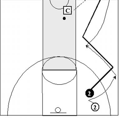 If 02 receives the ball he will drive to the basket for the layup.