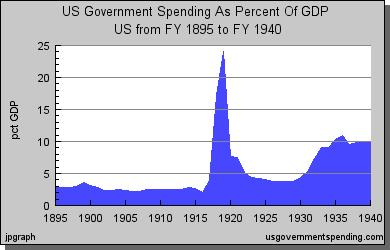 Government Spending as a Percent of
