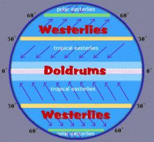 Doldrums Near equator, between 0-30 degrees latitude (usually between 5 north and 5 south of the equator) Rising air, low