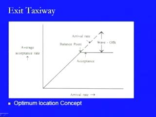 (Refer Slide Time: 25:11) Now, here we are looking at the concept of this optimum location concept which, in the starting when we were discussing about the various factors, we have come across that