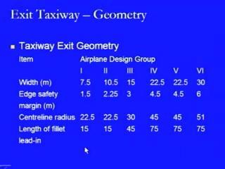 shown here. Here it is in the form of a L taxiway that is it is sort of a turning the end of say, the runway strip and that is how we can see the two type difference.