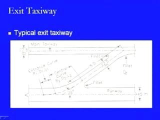 The average runway occupancy time of any landed aircraft frequently determines the capacity of the runway system and not only the runway system, but it also determines the overall capacity of any