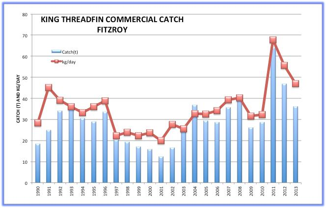 Figure 5 shows the commercial catch compared with the estimated number of tagged fish in the river each year.