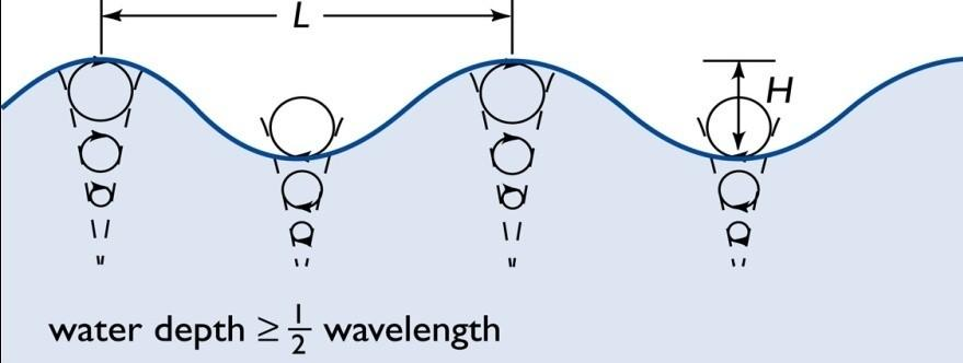 Waves Part II Previously we discussed Surface Gravity Waves Deep Water Waves Shallow Water Waves C g T 2 C