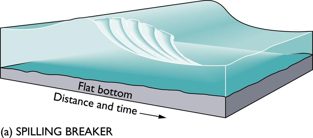 of wave slows down -