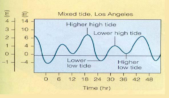 Tides can be