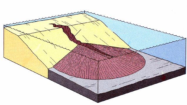 A submarine canyon is a