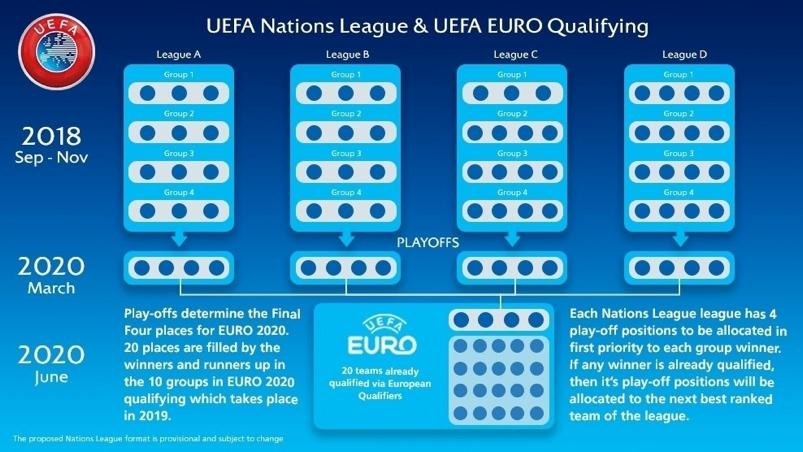 EURO 2020 QUALIFYING The last four UEFA EURO 2020 places will be won through the European Qualifiers play-offs, which will take place in March 2020 and which will be contested by the 16 UEFA Nations