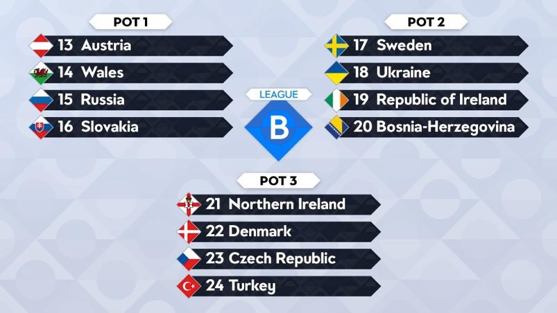 League B Pot 1: Austria, Wales, Russia, Slovakia Pot 2: Sweden, Ukraine, Republic of Ireland, Bosnia and Herzegovina Pot 3: Northern Ireland, Denmark, Czech Republic, Turkey Teams will be split into