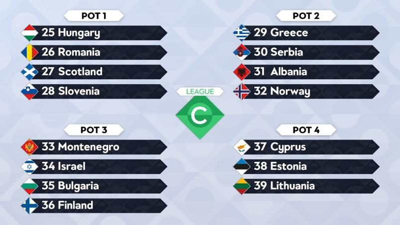 League C Pot 1: Hungary, Romania, Scotland, Slovenia Pot 2: Greece, Serbia, Albania, Norway Pot 3: Montenegro, Israel, Bulgaria, Finland Pot 4: Cyprus, Estonia, Lithuania Teams will be split into one